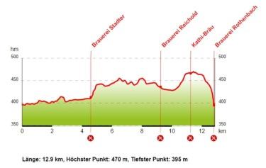 Brauereienweg Aufsess Hoehenprofil - Quelle Bild Internetseite Fraenkische Schweiz